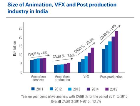 Size of animation VFX 2015