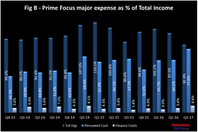 Prime Focus financials 2016 fig b